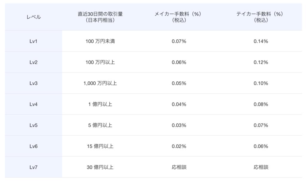 OKCoinJapanのメイカー手数料・テイカー手数料